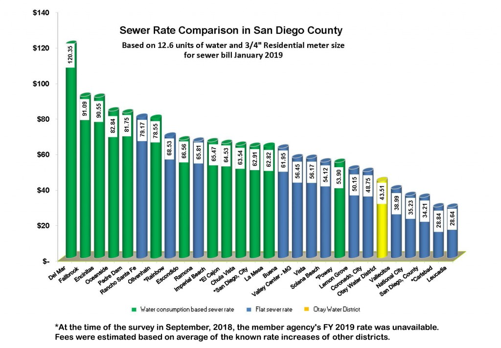 Sewer rates chart